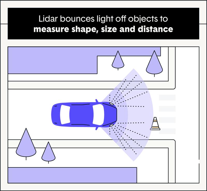 zebra-how-do-driverless-cars-work.post.2a_02-zibra-lidar-bounces-light-off-objects-to-measure.png