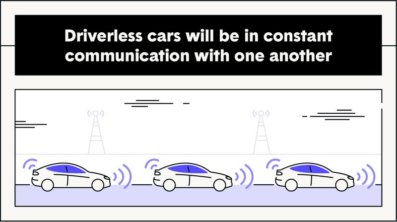 zebra-how-do-driverless-cars-work.post.3a_03-zibra-driverless-cars-constant-commimication.png