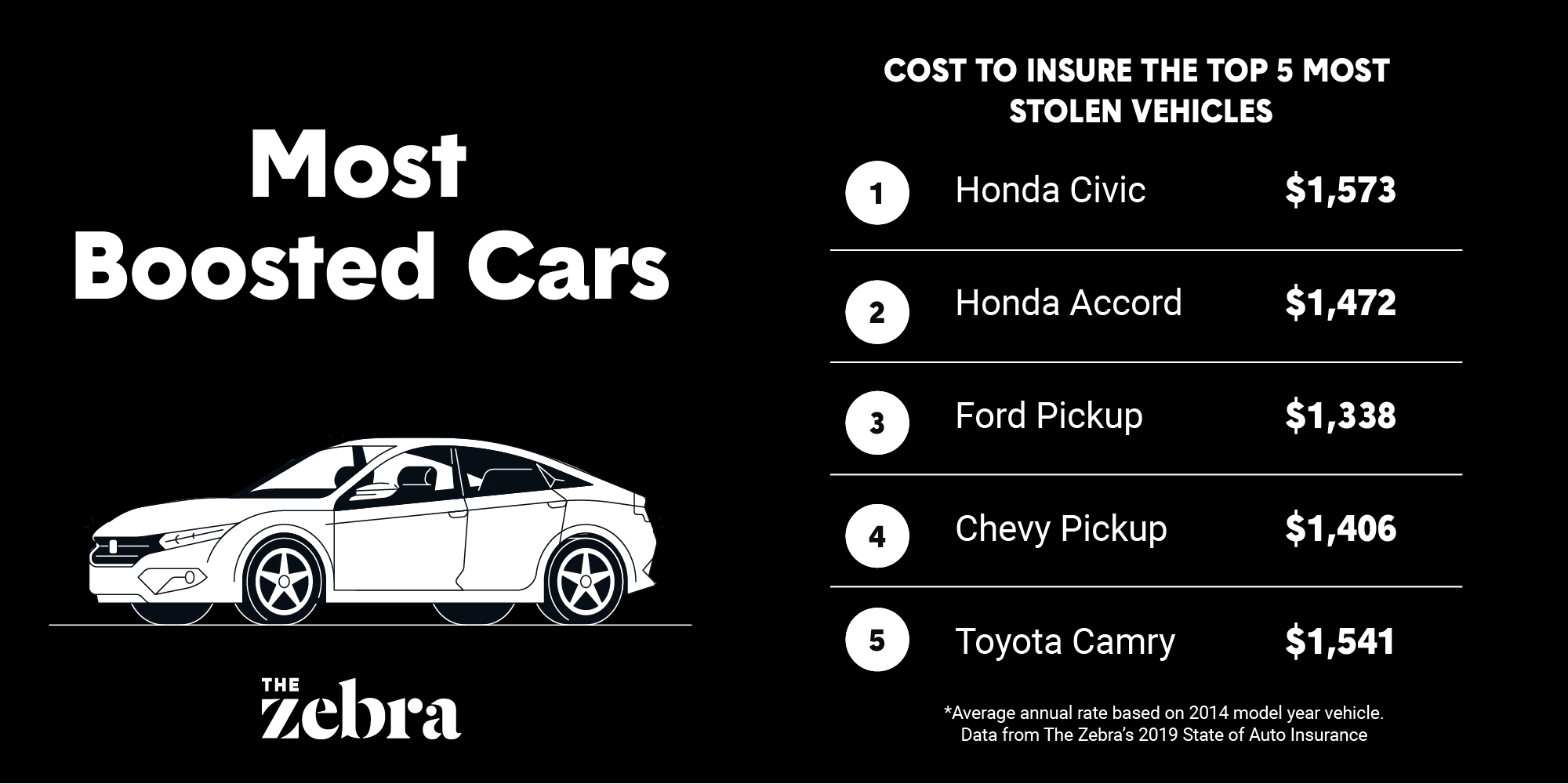INFOGRAPHIC: The cost to insure the U.S.'s most stolen ...