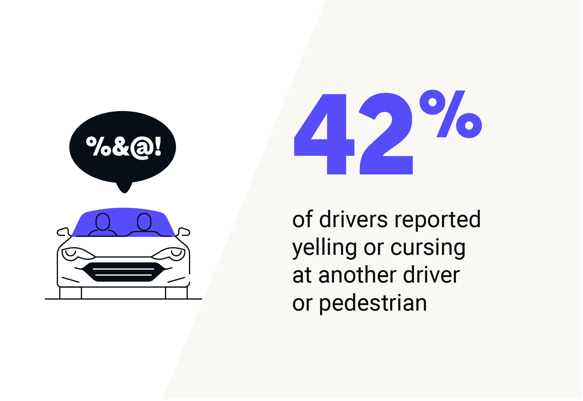 42% of drivers reported yelling or cursing at another driver