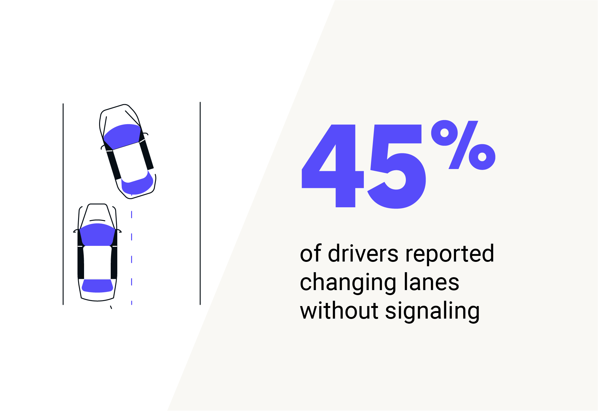 45% of drivers reported changing lanes without signaling