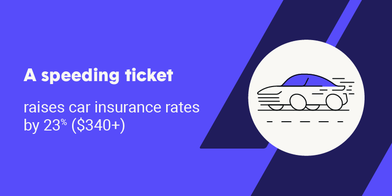 A speeding ticket raises car insurance by 23% ($340+)