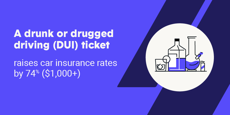 A drunk or drugged driving (DUI) ticket raises car insurance rates by 74% ($1,000+)