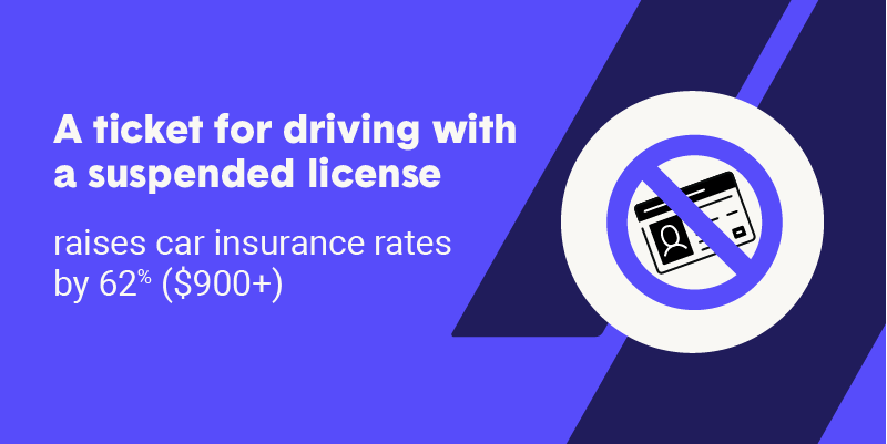 A ticket for driving with a suspended license raises car insurance rates by 62% ($900+)